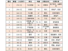 2018胡润百富榜名单:马云家族2700亿登顶、许家印2500亿跌至第二