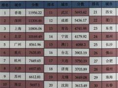 """""""2018中国城市综合竞争力排行榜"""":香港重回榜首、深圳第二"""