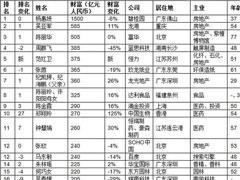 2018胡润女企业家榜:杨惠妍财富缩水100亿仍居首、吴亚军第二
