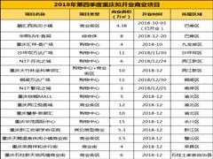 重庆1-3季度累计开业达15个