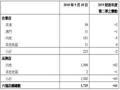 六福集团第二季零售业务同店销售增长14% 内地净增设57间店
