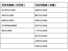 融创拟再接手4个万达文旅城 全国文旅城项目将增至17个