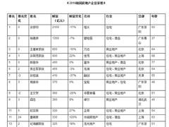 2018胡润房地产企业家榜:许家印2150亿蝉联首富、孙宏斌身家缩水37%