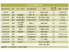 光大安石商业道路:从重庆观音桥大融城到青岛卓越大融城!
