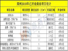 2018年郑州新增9个商业项目 第四季度预计新增商业体量超51万方