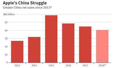 业绩不达预期 苹果零售店中国大规模扩张计划受阻