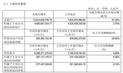 利群第三季度营收83亿  四季度乐天门店预计开业50家