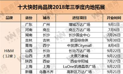 """十大快时尚品牌2018第三季度开店84家 ZARA、MUJI不再""""高冷"""""""