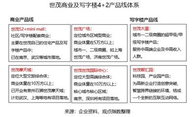 世茂商业再出发:上海世茂广场改造模式有望被复制到已有存量项目