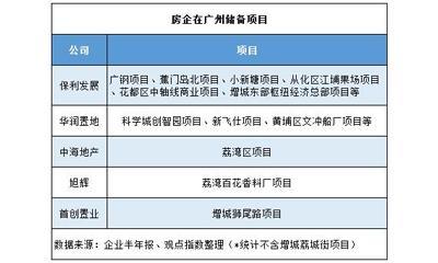"""首创9亿入局广州增城荔城街地块 华润组团""""一山五虎"""""""