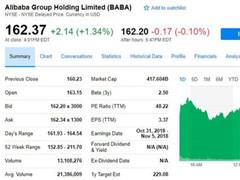 一年内股价将暴涨54% 这是高盛给阿里巴巴的最新预测
