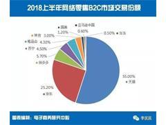 上半年中国人网购消费总额超4万亿 天猫+京东吞下八成市场交易份额
