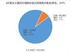 9月重庆主城仅成交2宗商用土地 成交总面积约5.54万㎡