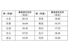 佛山顺德酝酿土地限价:5年内单宗商住地成交价不得超过37.25亿