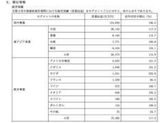 无印良品中国同店销售首次出现下滑 录得2.2%跌幅