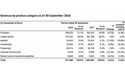 Ferragamo收入终止连续8个季度的下滑 来自Gucci的新CEO是对的人?