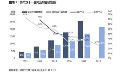 """增速放缓的""""双十一""""未来增量在哪?海外市场、新零售"""