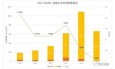 孔鹏骤然离场 旭辉北京在这5年里发生哪些变化?