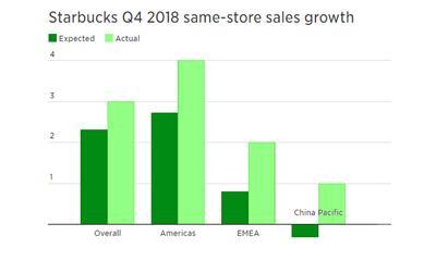 星巴克第四财季营收63亿美元创纪录新高 中国同店销售额增长1%