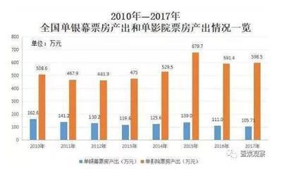 中国影院大拐点:过度建设打破供需平衡、电影院投资价值大不如从前