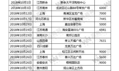 """永辉""""慢下来""""?10月开出13家精品超市、2家超级物种"""