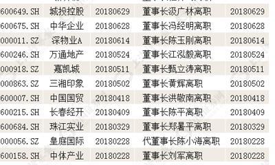 房企上演高管离职潮 10月以来至少10家企业高管变动