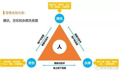 """腾讯、京东和永辉式组合 为何成了""""抗A联盟""""?"""