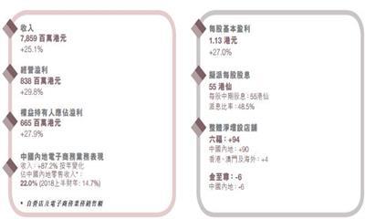 六福集团中期盈利6.65亿港元 内地净增设96间六福品牌店