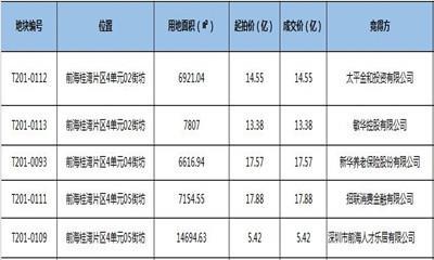 深圳前海10月出让5宗商用地共吸金68.8亿 竞买者需为港企或世界500强