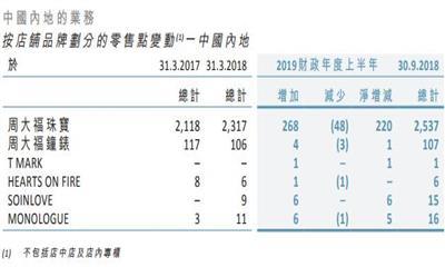 周大福中期净赚19.36亿港元 拥有2822个零售点