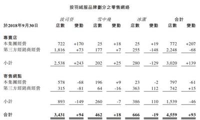 波司登国际中期盈利按年上升43.9% 净增加93家门店