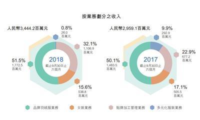 """波司登公布""""二次创业""""后首份成绩单 上半年净利大涨43.9%"""