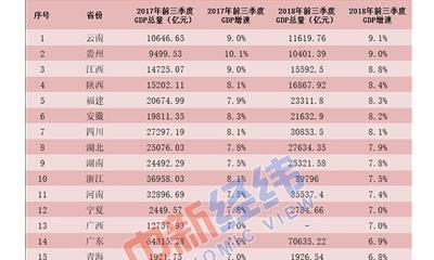 28省前3季度GDP出炉:8地增速加快、辽宁提升最多