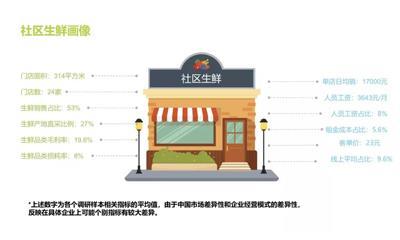 """2018中国社区生鲜报告:多数社区生鲜不盈利、""""头部企业""""正在形成中"""