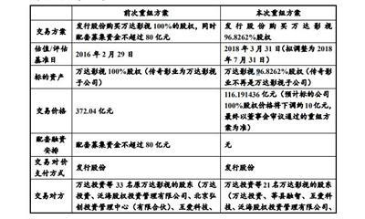 万达电影三改重组宣布复牌 重组对价再降至106.51亿