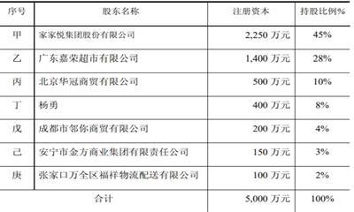 家家悦三季度净利润超3亿  合资设立供应链公司