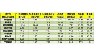 """物业IPO""""寒流"""" 新城旗下新城悦上市首日认购不足"""