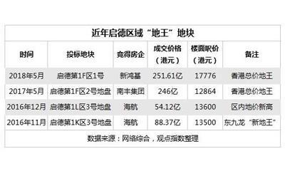 """香港启德跑道区地块83.33亿港元成功出让 长实再次""""空手而归"""""""