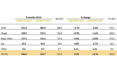 Tods集团前三季度销售额下跌2.2% 预计当前财年收入会继续下滑