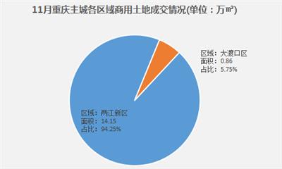 11月重庆主城共成交3宗商住用地 成交总面积约15万㎡
