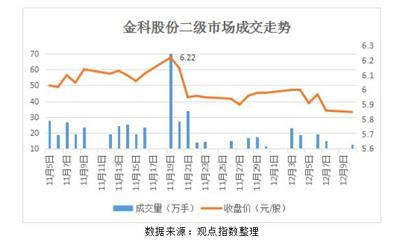 金科股票注销倒计时 孙宏斌仍在缓慢吸筹至29.09%