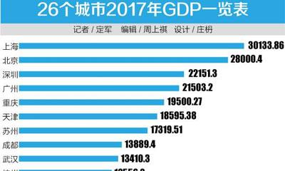 宁波、佛山、郑州2018年将挤入万亿GDP城市?