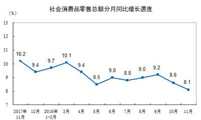 11月社会消费品零售总额35260亿 同比增长8.1%