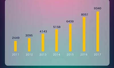 中国场均观影人数连续3年下降 影院和商场相互导流的效果可能不再