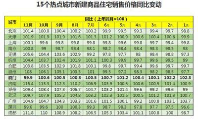 """楼面价3.91万元/�O创新高 中骏为何38亿夺下""""冷冻期""""厦门地块?"""
