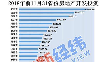 前11月房地产开发投资创纪录 广东、江苏破万亿元