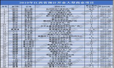 2019年江西拟开业项目35个 商业体量高达311万方