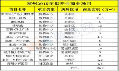 赢商盘点:2019年郑州拟开14个商业项目 新增商业体量达百万方