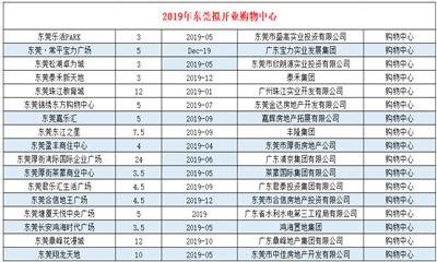 2019年东莞拟开业购物中心17个 总体量破百万方