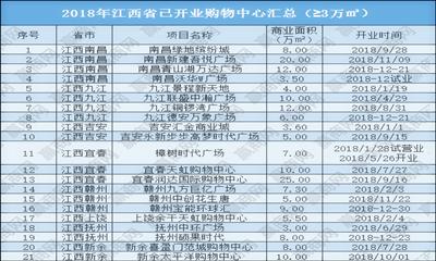 2018年江西省已开业商业项目达21个 开业率高达81%